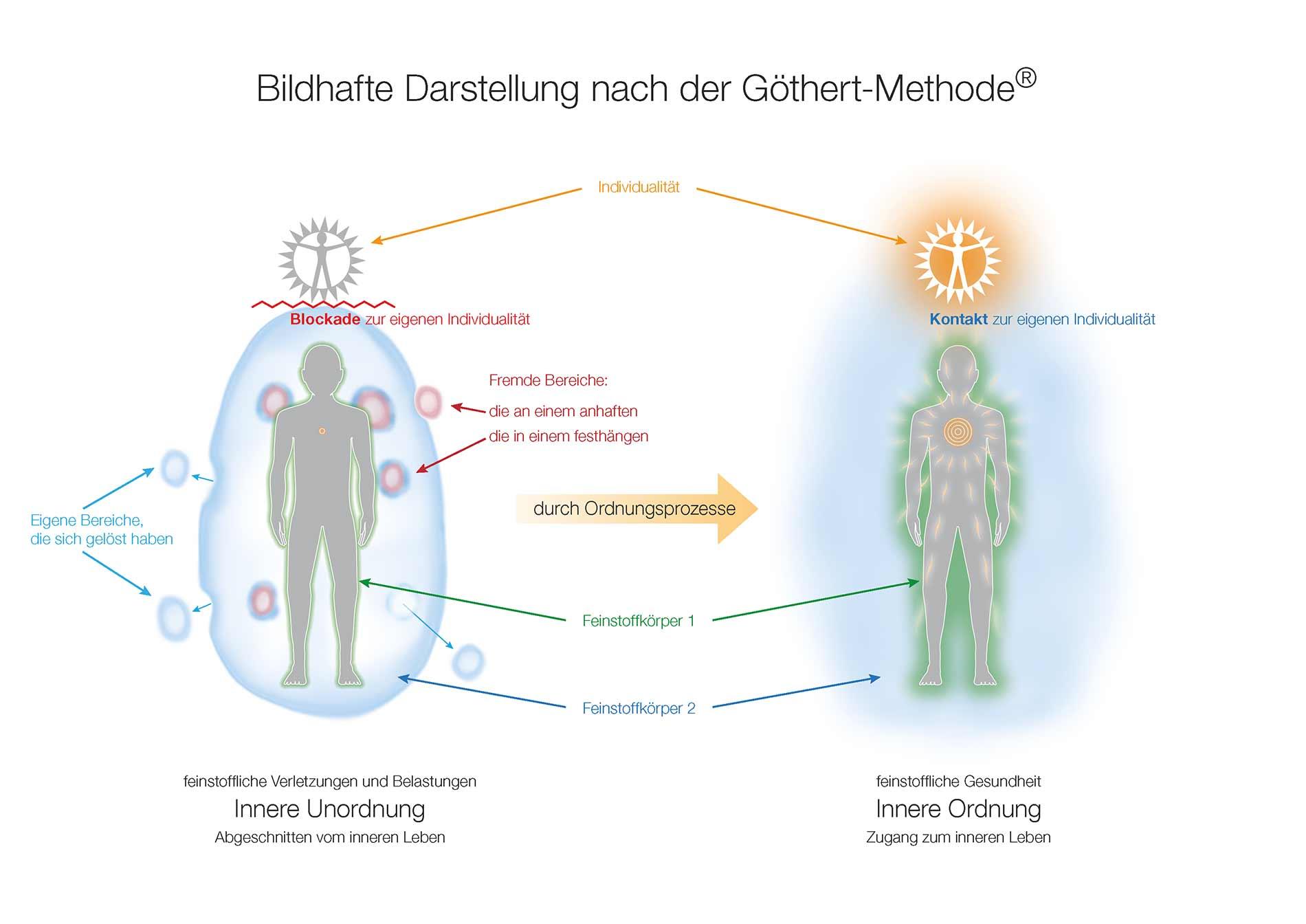 innere-ordnung-goethert-methode-02.jpg