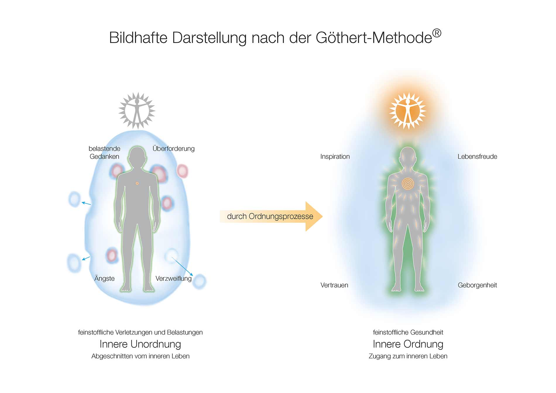 innere-ordnung-goethert-methode-03.jpg